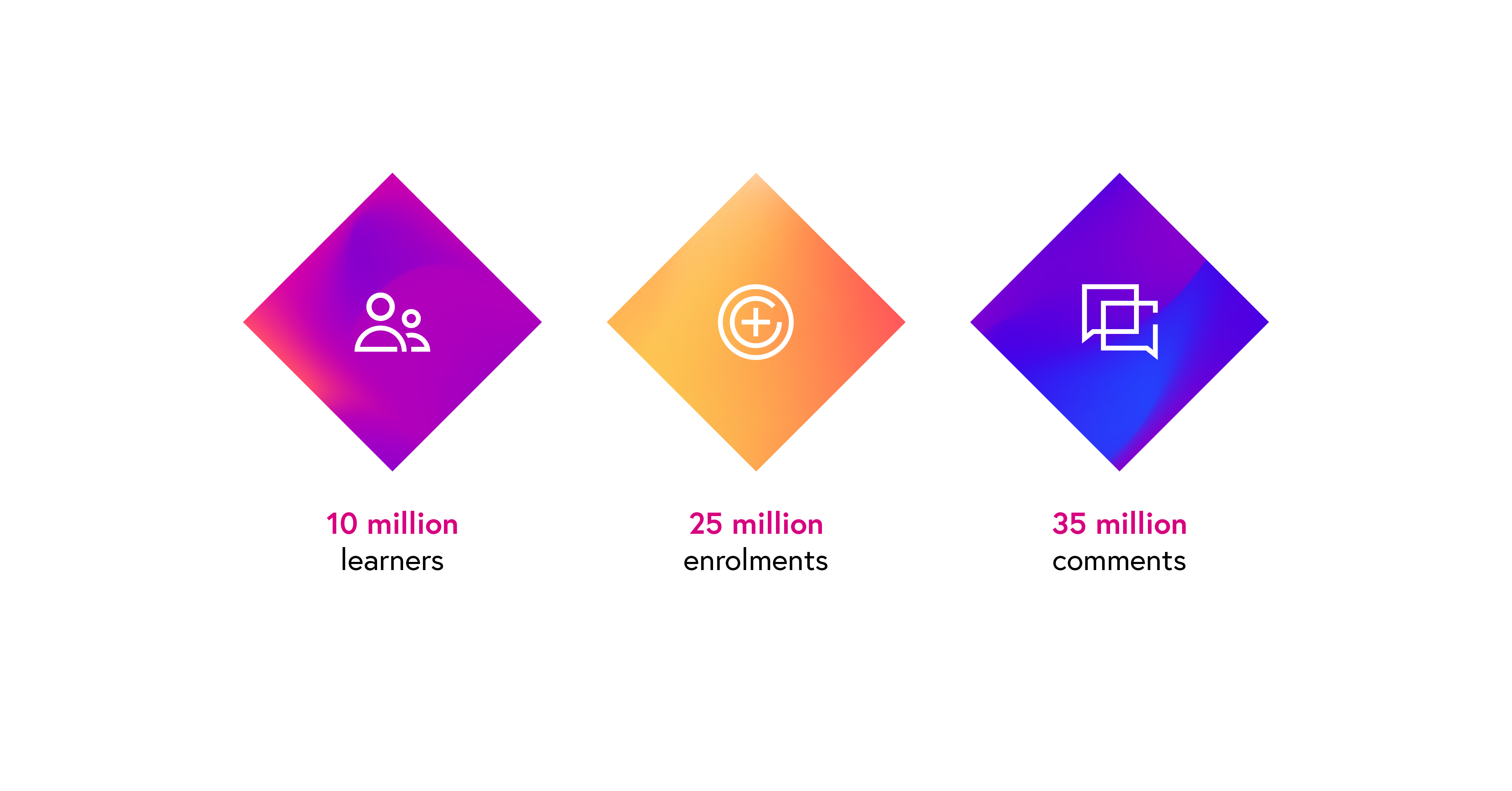 Infographic showing 25 million enrolments, 10 million learners and 35 million comments.