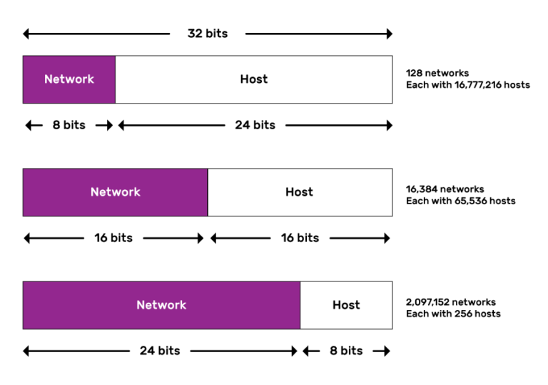 A graphic showing how the 32 bits are split between class A, B and C IP addresses. Class A uses 8 network bits and 24 host bits, for 128 networks each (Not 256 as the leading bit is fixed to be a 0) with 16,777,216 hosts. Class B uses 16 network bits (starting 10) and 16 host bits, for 16,384 networks each with 65,536 hosts. Class C uses 24 network bits (starting 110) and 8 host bits, for 2,097,152 networks, each with 256 hosts.