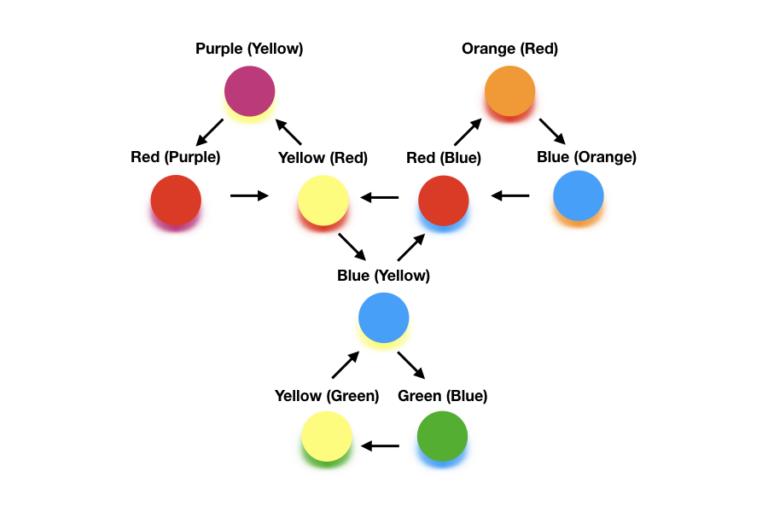 The hexa-hexa-flexagon Tuckerman diagram