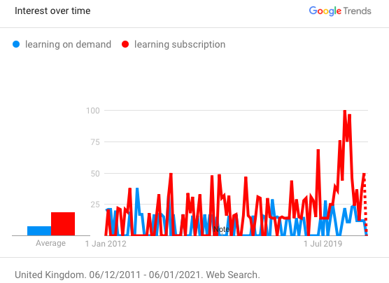 UK trends graph