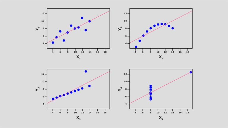Visual representation of Anscombe's data sets showing stark difference in data (positive correlations, negative correlations and no correlations)