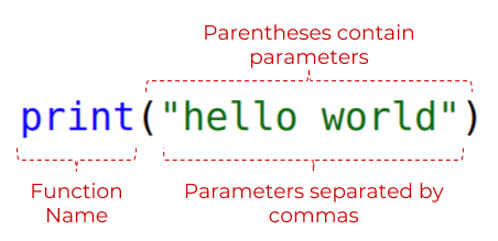 """The code `print(""""hello world"""")`. """"print"""" is labelled as the function name. (""""hello world"""") is labelled with """"Parentheses contain parameters"""". """"hello world"""" is labelled with """"Parameters separated by commas"""""""