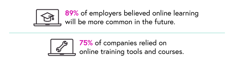 89% of employers believed online learning will be more common in the future