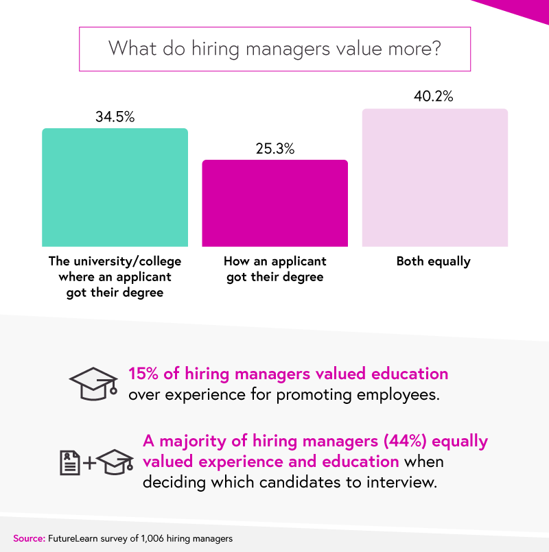 what do hiring managers value more graphic