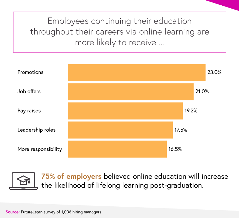 career benefits of online education graph