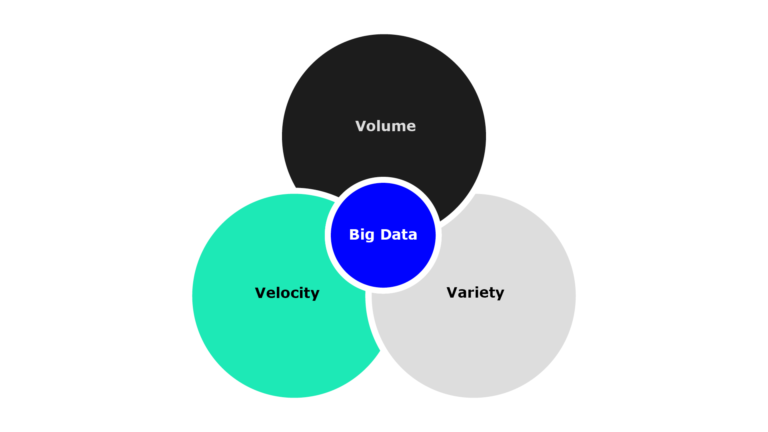 Venn diagram showing 'big data' as the overlap between volume, variety and velocity.