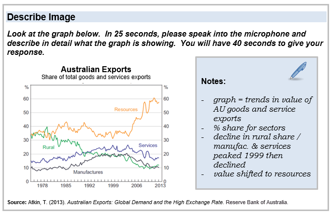 Graph of Australian exports, x-axis marked with years 1978 to 2013 and y-axis % 0-60. Four different coloured graphs in the middle of the graph. In the middle of the image is a recording window and notes in textbox to the right.