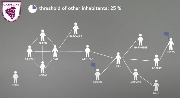 Diagram illustrating a social network in Grapevine.
