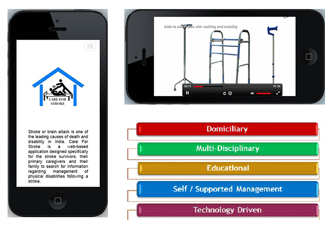 Left: A picture of a iPhone displaying a logo named Care for stroke and written information related to what is stroke in English. Right Top: A picture of a iPhone displaying a video presentation with three mobility devices; a zimmer frame in the middle, a tripod on the left, a quadripod on the right and the video streaming icons for volume button, Play button and stream length with of the video section with the timing related to how much is watched and left to be watched. Right bottom: Power point presentation smart art with five text termsa in five differently coloured boxes. Box 1 is red with the text domiciliary. Box 2 is Green with the text Multi-disciplinary. Box 3 is yellow with the text educational. Box 4 is Blue with the text Self / supported management. Box 5 is purple with the text technology driven