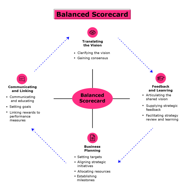 Balanced Scorecard: Translating the vision, Feedback and Learning, Business Planning, Communicating and Linking