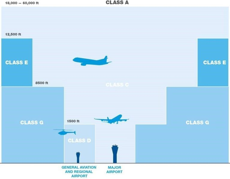 A diagram showing the scale of classifications for use of airspace, with class d allowed up to 1500ft, class g to 8500ft and class e to 12500ft