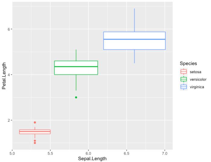 box plot with default options