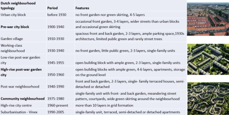 Dutch Neighbourhood typologies explained in details