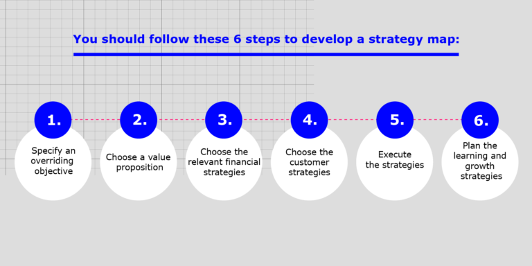 Diagram shows the six steps to follow to create a strategy map