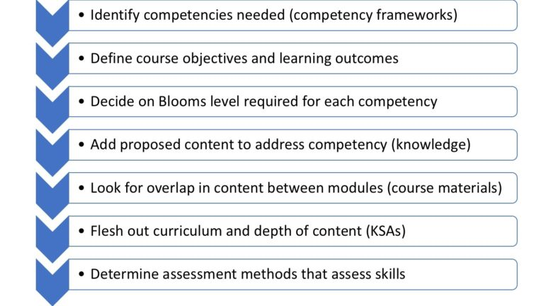 diagram showing a process of mapping competencies when designing a new course: series of steps linked by arrows. 1. Identify competencies needed (competency frameworks); 2. Define course objectives and LOs. 3. Decide on Bloom's level required for each competency. 4. Add proposed content to address competency (knowledge). 5. Look for overlap in content between modules (course materials). 6. Flesh out curriculum and depth of content (KSAs). 7. Determine assessment methods that assess skills