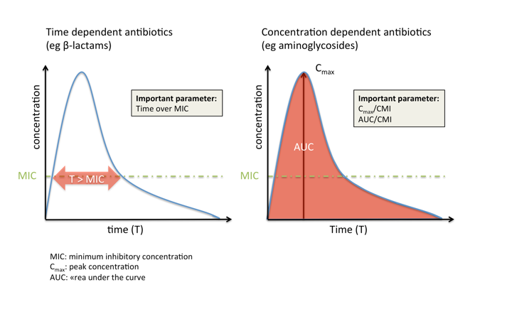 Here two graphs are shown: one representing time dependent antibiotics and the other concentration dependent antibiotics. For the time dependent antibiotics the minimum inhibitory concentration is displayed as a MIC line dissecting the curve time over MIC (Y axis concentration; x axis Time. For concentration dependent antibiotics the graph shows the y axis as concentration and the x axis as time with theC max concentration at the apex of the curve and MIC below the area under the curve