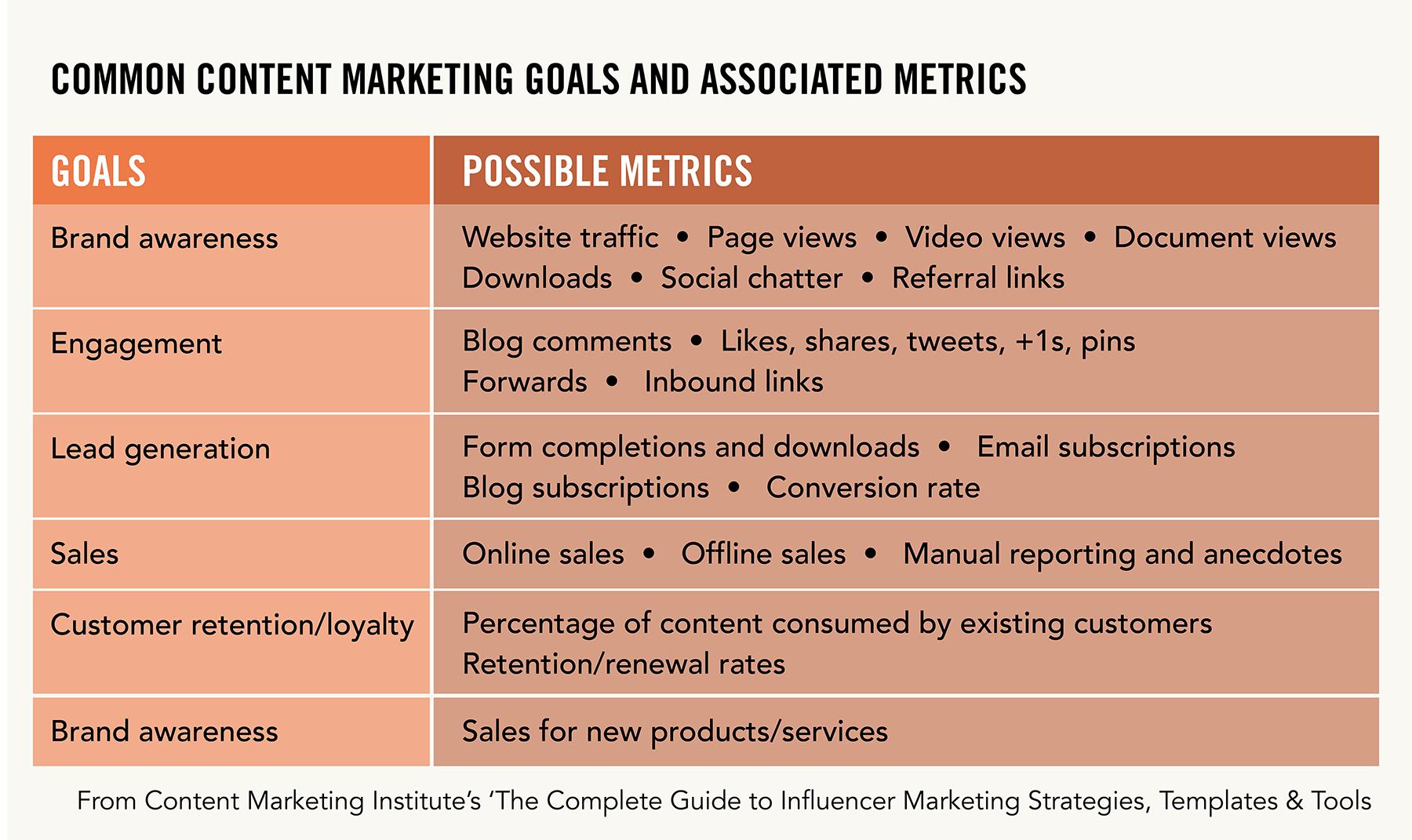 Common metrics graphic