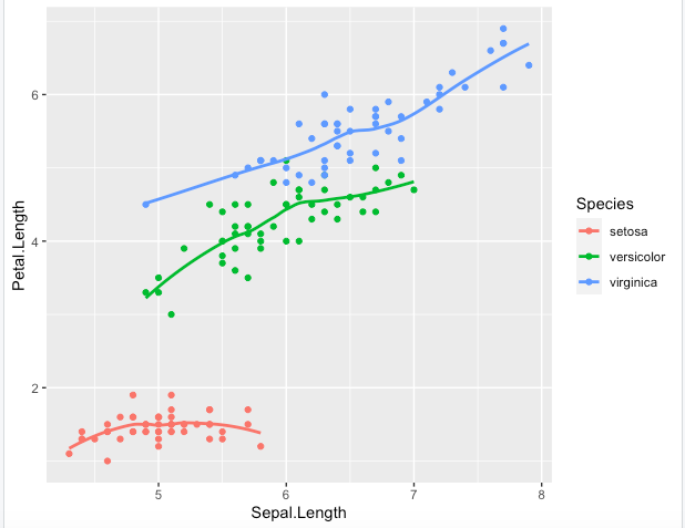 scattergraph with smooth trends