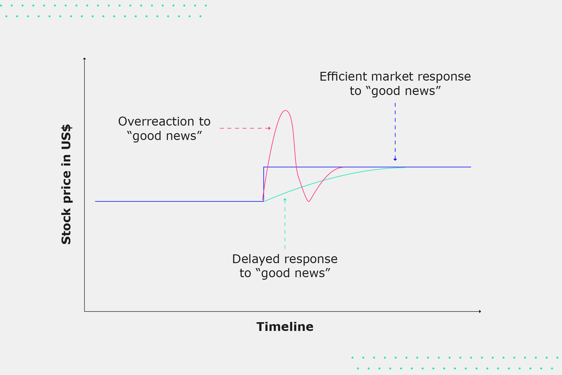 """Graphic shows """" Stocks EMT in graphs"""". Y-axis reads: """"Stock price in US$"""". X-axis reads: """"Timeline"""". There are three lines. 1st line for """"Efficient market response to good news"""" which shows a short direct vertical increase turning into straight horizontal line. The second line reads """"Overreaction to good news"""" which shows a large vertical spike followed quickly by a lull. The third line reads """"Delayed response to good news"""" which shows a steady increase that steadies out at as it reaches its high point."""