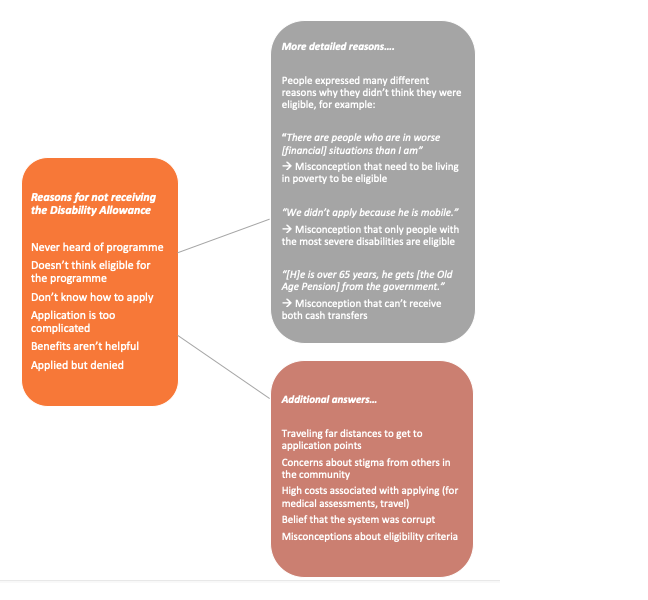 Flow chart showing the results from the qualitative study. Includes a summary of main reasons, some quotations from research participants, and additional reasons.
