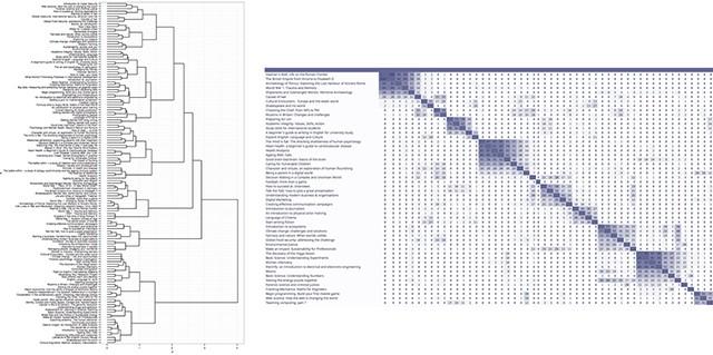 A dendrogram and a similarity matrix