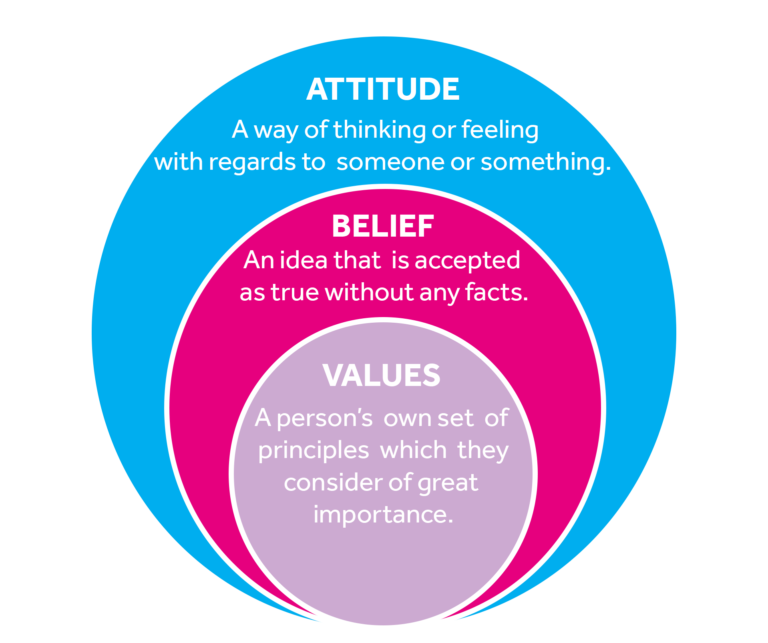 A diagram that shows 3 circles each one inside the other. The inner circle defines the word value: A person's own set of principles which they consider of great importance. The middle circle defines the word belief: An idea that is accepted as true without any facts. The outer circle defines the word attitude: A way of thinking or feeling with regards to someone or something.