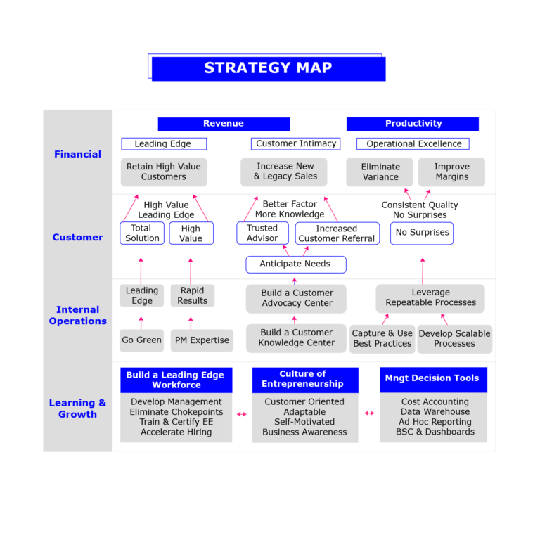 Strategy Map example with rows for Financial, Customer, Internal Operations and Learning & Growth. Financial strategy involves revenue and productivity including leading edge (retaining high value customers), customer intimacy )(increase new and legacy sales) and operational excellence (improve margins and eliminate variance. This relates to 'Customer' which include total solution and high value, trusted advisor and increased customer referral, as well as no surprises. At an internal operations level the strategy involves learning edge, rapid results, going green and product management expertise. It also involves building a customer advocacy centre, customer knowledge centre, leveraging repeatable processes. Learning and grown involves building a leading edge workforce, culture of entrepreneurship and management decision tools