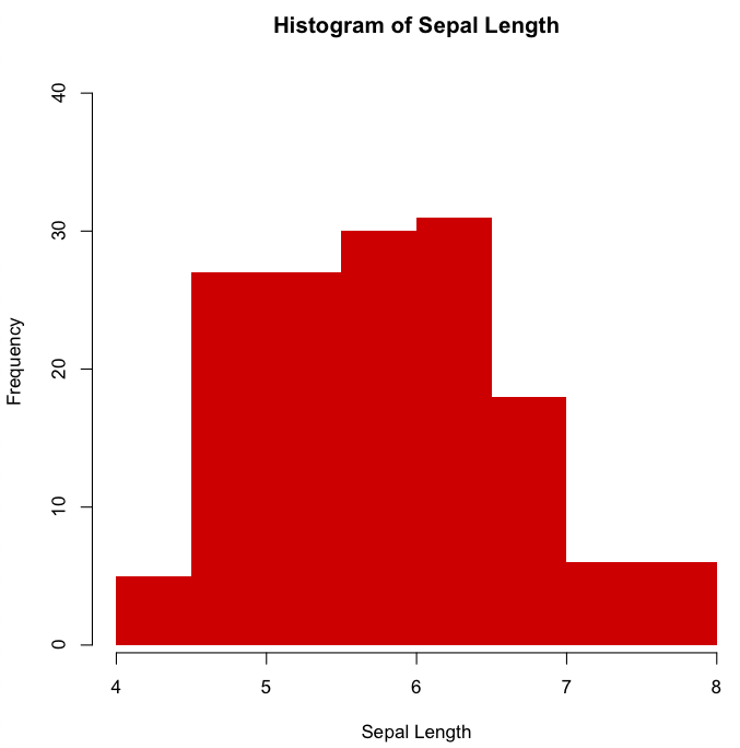 same histogram but with removed the borders and colour of the bars red