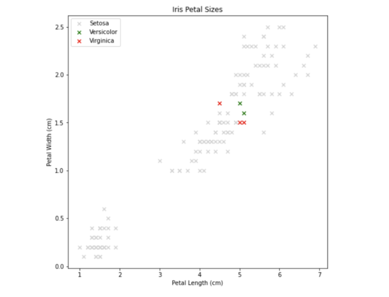 Screenshot from Jupyter Notebook that shows iris petel sizes and labeled with 3 different colors for categorization. Y axis is petal width cm (0.0, 0.5, 1.0, 1.5, 2.0, 2.5) and x axis is petal length cm (1, 2, 3, 4, 5, 6, 7). Setosa (blue) is lower left, Versicolor (green) is mid range, Virginica (red) is high right. Two green and three red points in the centre are highlghted.