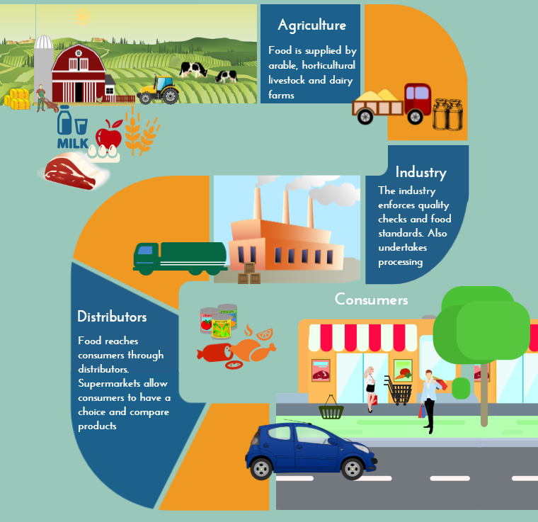 An 's' shaped diagram illustrating a supply chain, starting at the top with agriculture: a farm, fields and grain. Working down the image to industry, pointing to a factory and lorry. Finally, the process snakes down to consumers, pointing to food products and a supermarket.