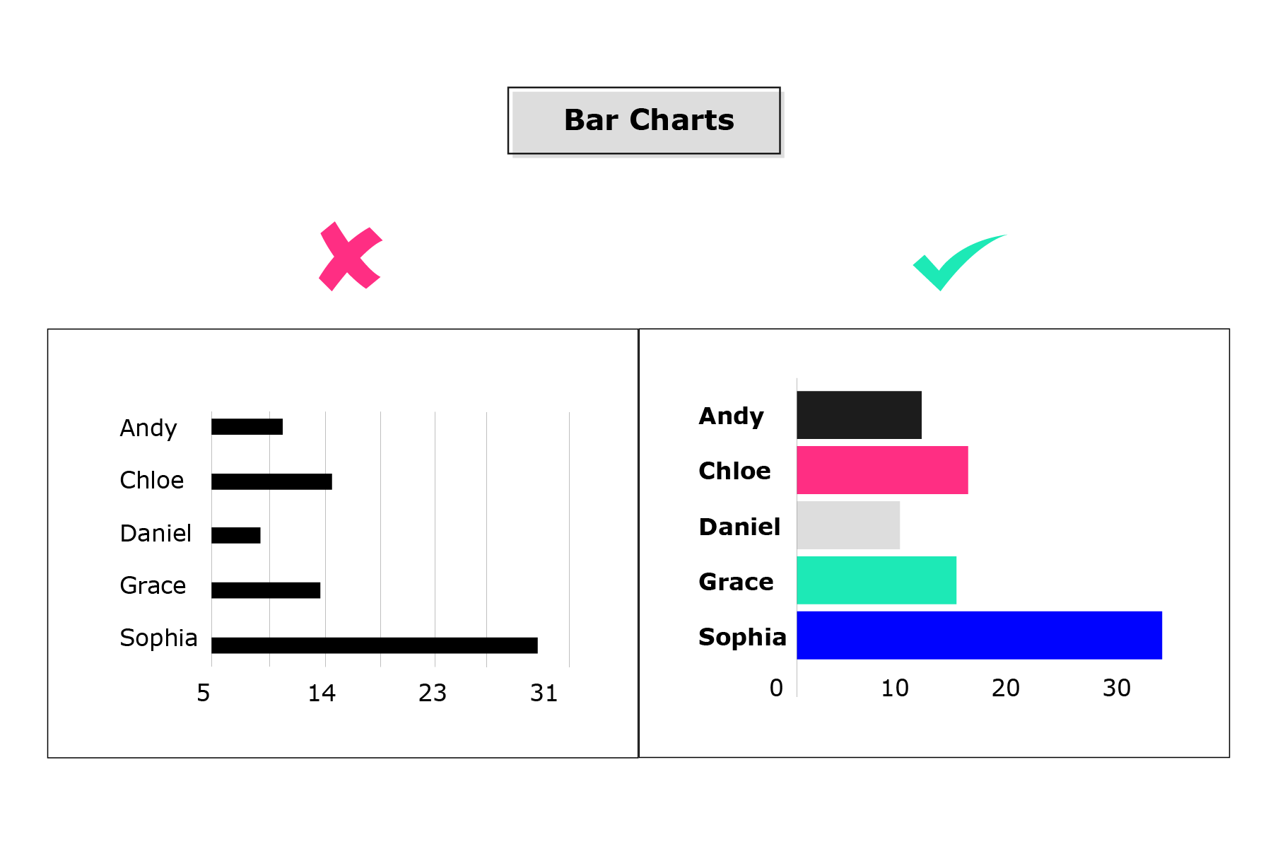 Example of a correct and incorrect bar chart. The incorrect version has small bar and a lot of extra space between them. The correct version has large, more visible bars.