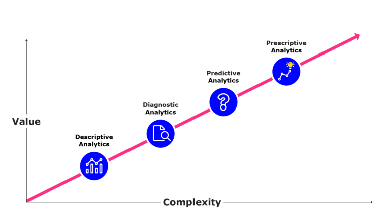 Illustration showing the increase in difficulty and value for the different types of analytics. Descriptive analytics are the least valuable the the easiest to implement. Prescriptive analytics are the most valuable but also the most difficult.