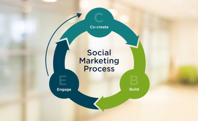 Evaluating the social marketing process is important