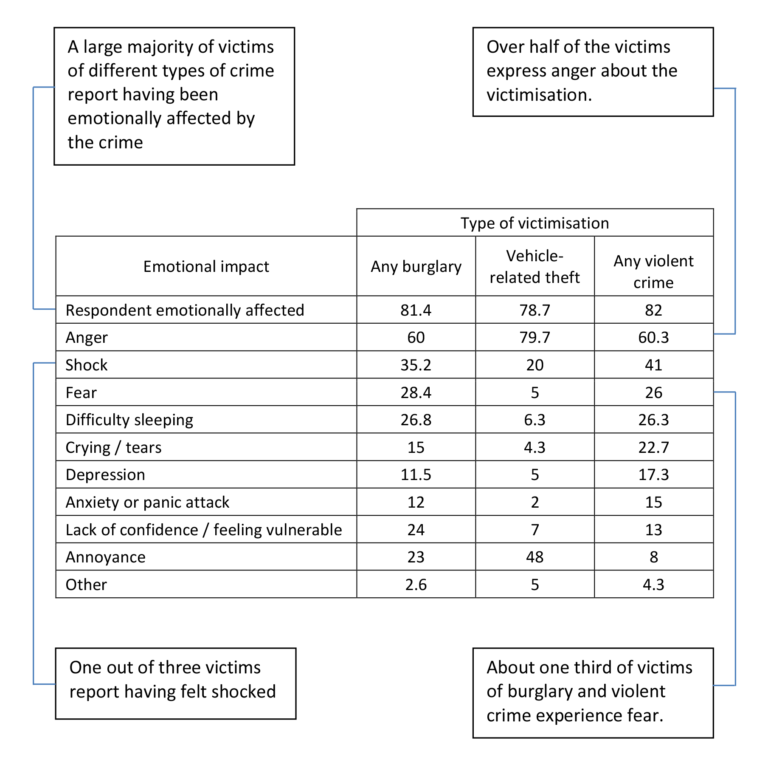 Emotional impact of burglary, vehicle-related theft and violence on victims: Average percentage of responses from 1996-2002/3 British Crime Survey. An accessibility tagged version of this table is available as a downloadable resource at the bottom of this step.