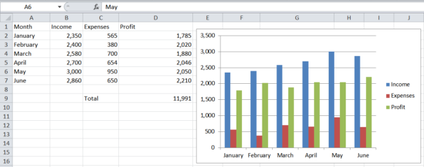 A profit chart in Excel based on a spreadsheet.