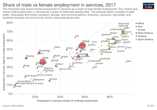 Graph comparing the number of males employed in services in 2017, on the vertical axis, compared to the number of women, on the horizontal axis. The services sector consists of retail trade, restaurants and hotels; transport, storage, and communications; financing, insurance, real estate, and business services; and community, social, and personal services. Countries tend to be clustered around around a diagonal midpoint, however most countries are on the lower side of this line, indicating that more women than men are employed in services. Qatar is notable for having around 35% male employment in services compared to almost 90% female. Somalia is shown as having no women employed in services, and less than 10% of men.