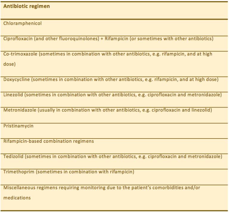 List of Antibiotic regimens. For example, chloramphenicol, doxycycline, linezolid, and pristinamycin.
