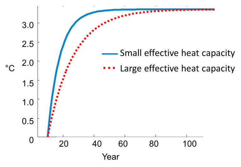 Graph showing how the size of the effective heat capacity influences the speed of the warming.