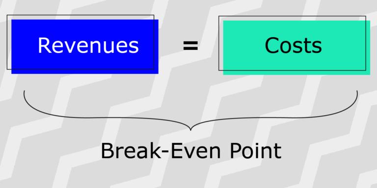 Break-even point is Revenue = Costs