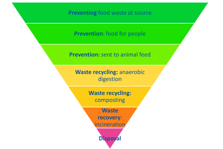 graphic: inverted pyramid with 7 tiers. The top 3 are coloured green and labelled Preventing food waste at source, prevention: food for people, prevention: sent to animal feed. The next 2 are coloured yellow and labelled waste recycling: anaerobic digestion, waste recycling: composting. The next tier is coloured orange and labelled waste recovery: incineration. And the point of the pyramid is coloured pink and labelled disposal.