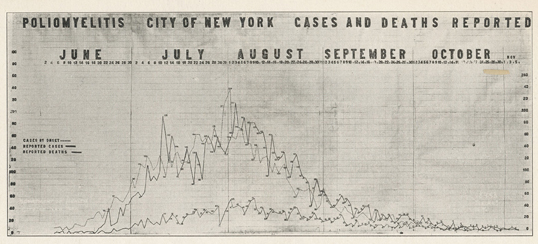 An picture of a line graph titled 'Poliomyelitis City of New York Causes and Deaths Reported' and the dates June, July, August and September. The line graph increases between July and August