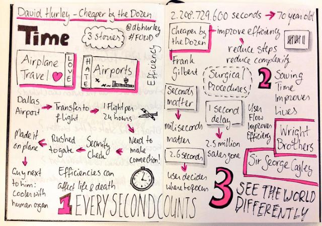 Sketchnotes of David Hurley's talk at Future of Web Design 2015 by Melinda Seckington.