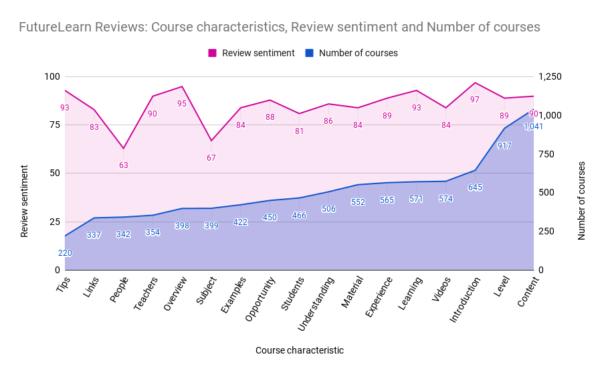 Review sentiment graph