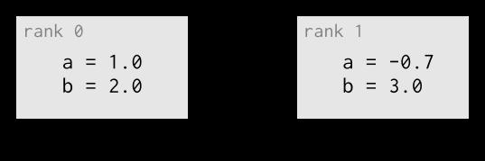 MPI data model