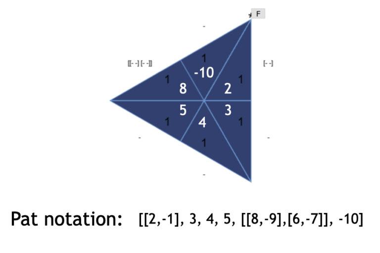 The constructed flexagon