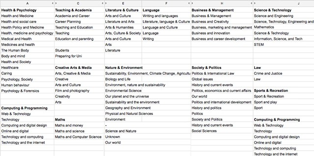 A spreadsheet showing all of the proposed course category names